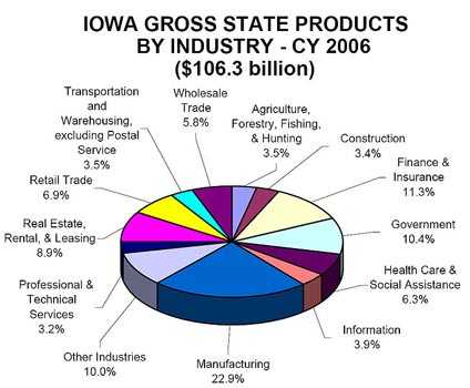 Iowa Gross State Product Breakdown 2006